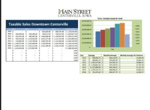 sales tax downtown district